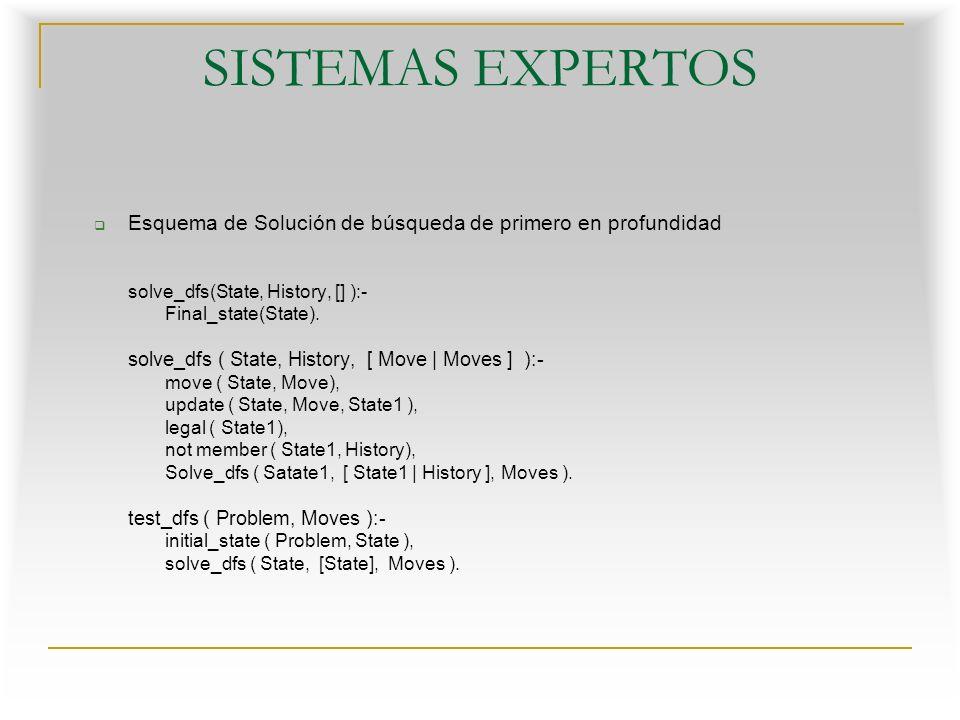 SISTEMAS EXPERTOS Esquema de Solución de búsqueda de primero en profundidad. solve_dfs(State, History, [] ):-